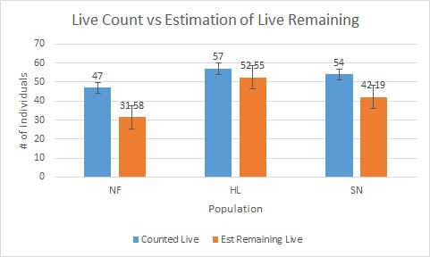 These are the exact numbers from each population compared to estimated remaining living.