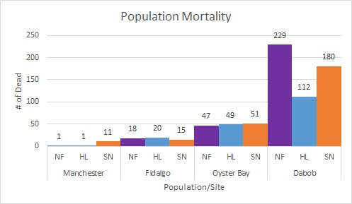 Mortality data for each population at each site