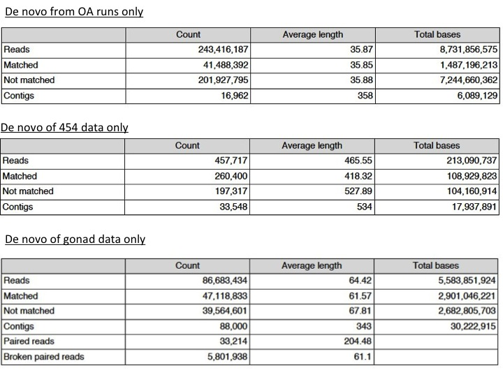 summary on statistics Arcgis geoprocessing tool that calculates summary statistics for field(s) in a table.